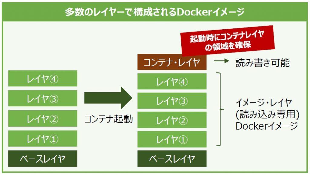 コンテナおじさん クラウド コンテナ Docker Kubernetes