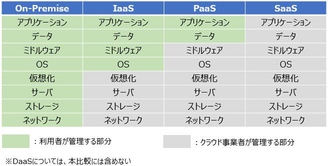 IT業界 インフラエンジニア インフラ 入門 インフラ入門 仮想化 クラウド