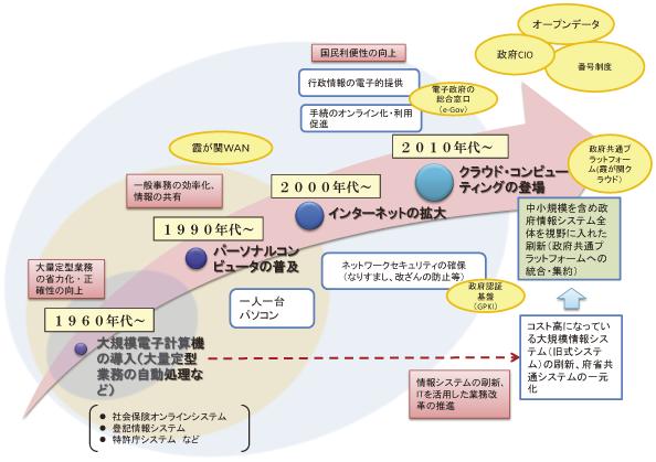 デジタルガバメント,電子政府,DX,行政のデジタル化