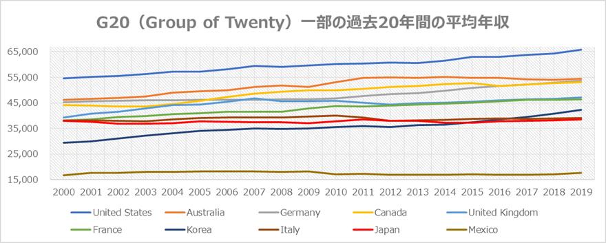 貧しい日本