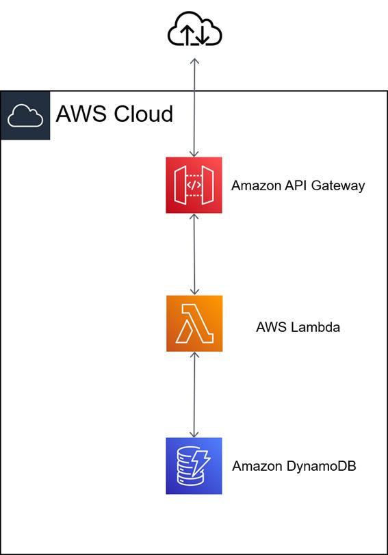 AWS クラウド サーバーレス Amazon EC2 AWS Lambda