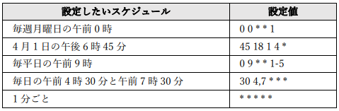 サーバーレス ジョブスケジューラ AWS GCP クラウド Cloud Scheduler
