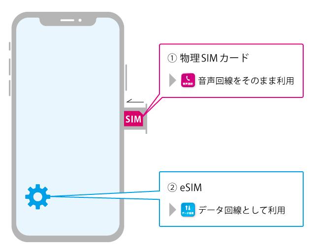 eSIM,スマートフォン,SIM,MVNO,格安SIM,格安スマホ